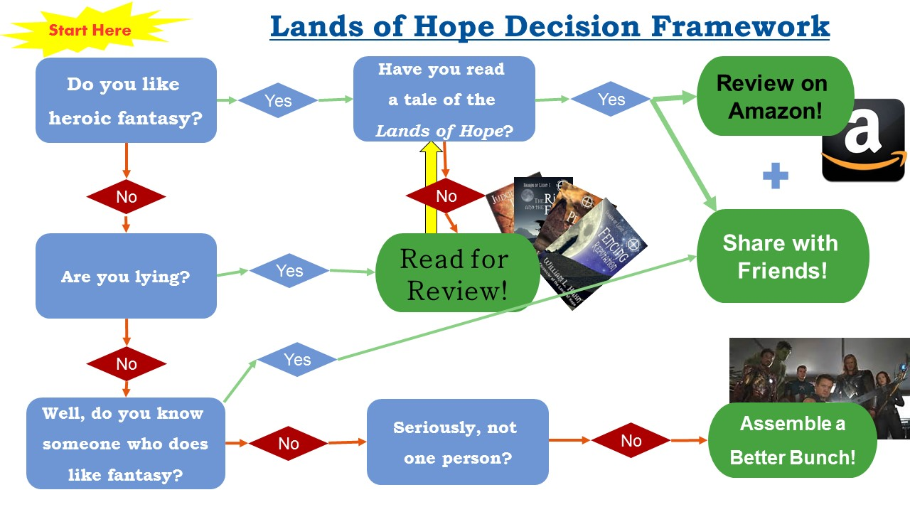 Lands of Hope Decision Framework