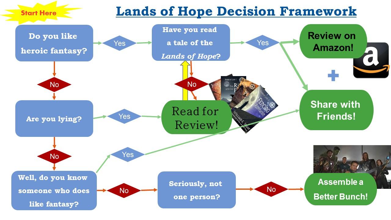 Lands of Hope Decision Framework
